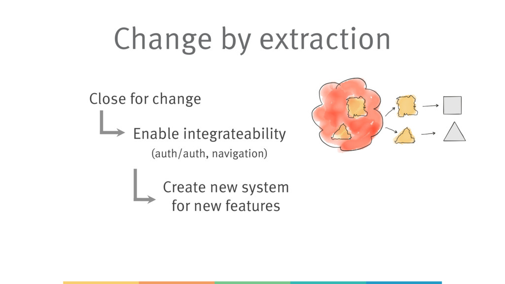 Close for change Enable integrateability