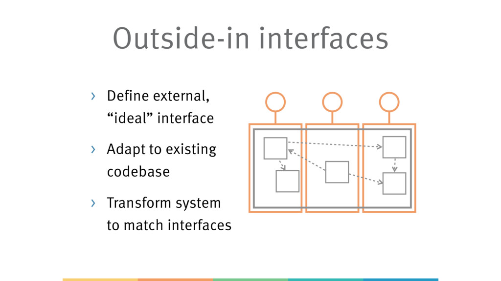 "> Define external, ""ideal"" interface > Adapt to..."