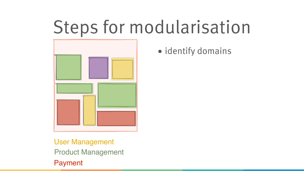 Steps for modularisation • identify domains Use...