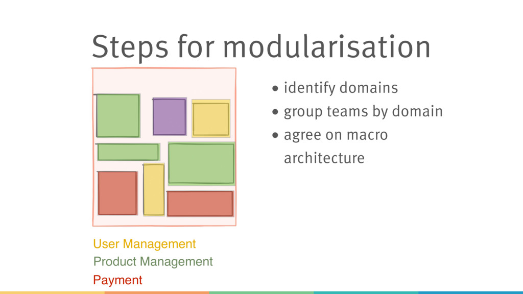 Steps for modularisation • identify domains • g...