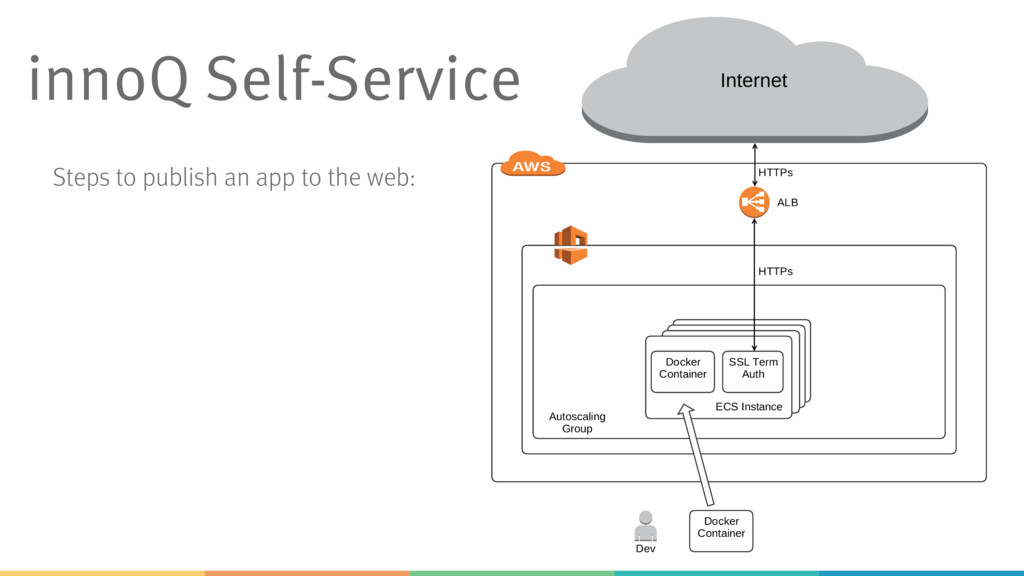 Steps to publish an app to the web: innoQ Self-...