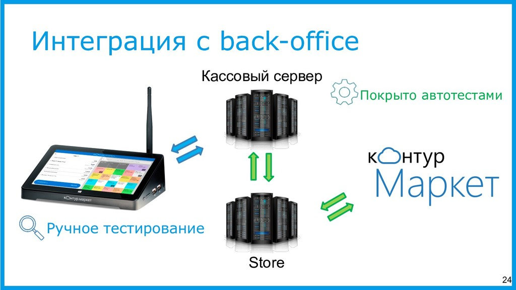 Интеграция с back-office Покрыто автотестами Ка...