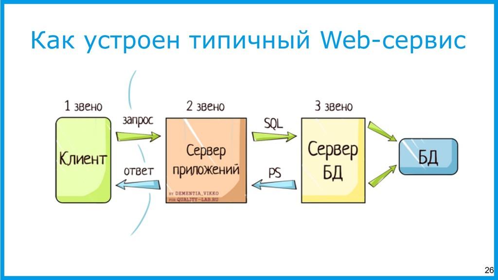 Как устроен типичный Web-сервис 26