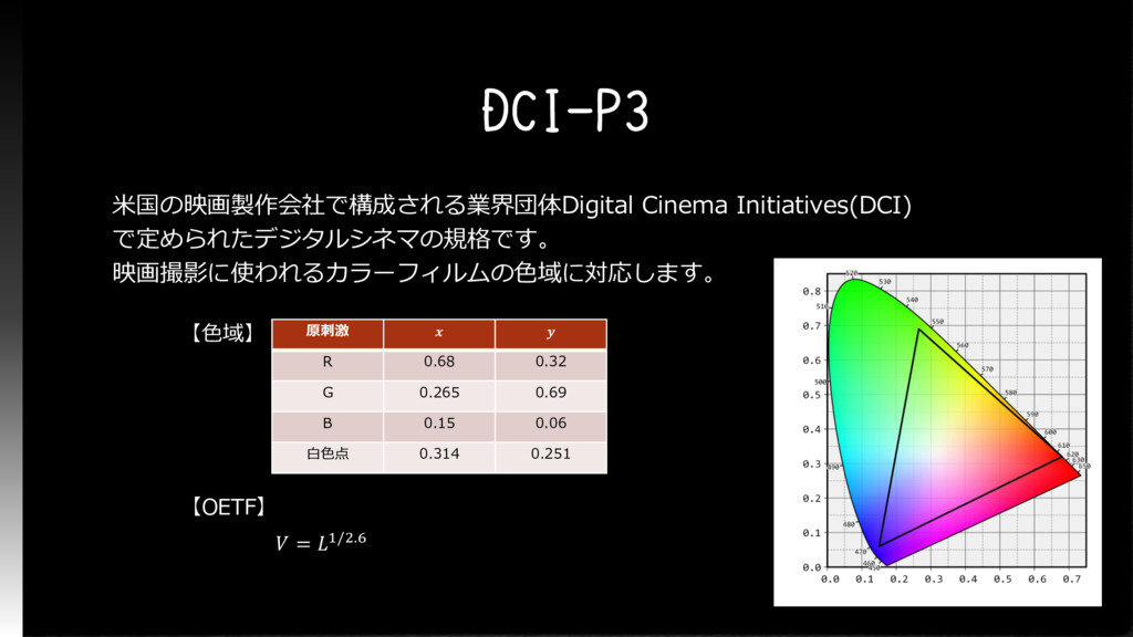 DCI-P3 米国の映画製作会社で構成される業界団体Digital Cinema Initia...