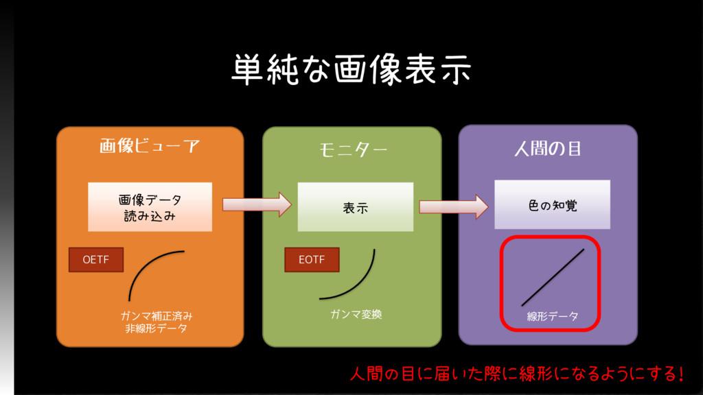 単純な画像表示 画像ビューア 画像データ 読み込み ガンマ補正済み 非線形データ モニター 表...