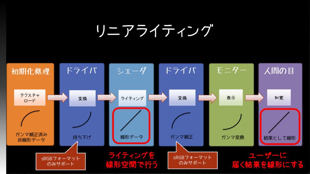 リニアライティング 初期化処理 テクスチャ ロード ガンマ補正済み 非線形データ シェーダ ド...