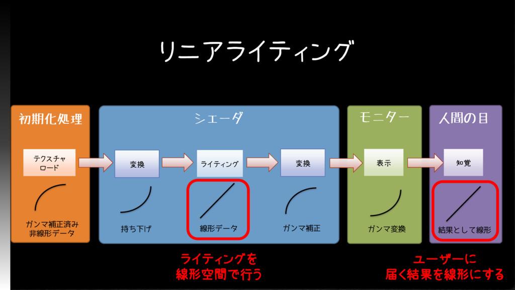 リニアライティング 初期化処理 テクスチャ ロード ガンマ補正済み 非線形データ シェーダ 変...