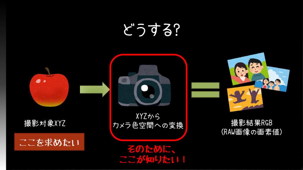 どうする? 撮影対象XYZ XYZから カメラ色空間への変換 撮影結果RGB (RAW画像の画...