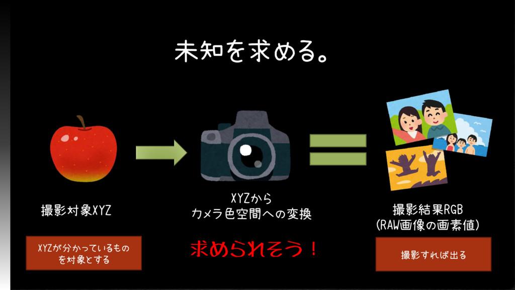 未知を求める。 撮影対象XYZ XYZから カメラ色空間への変換 撮影結果RGB (RAW画像...