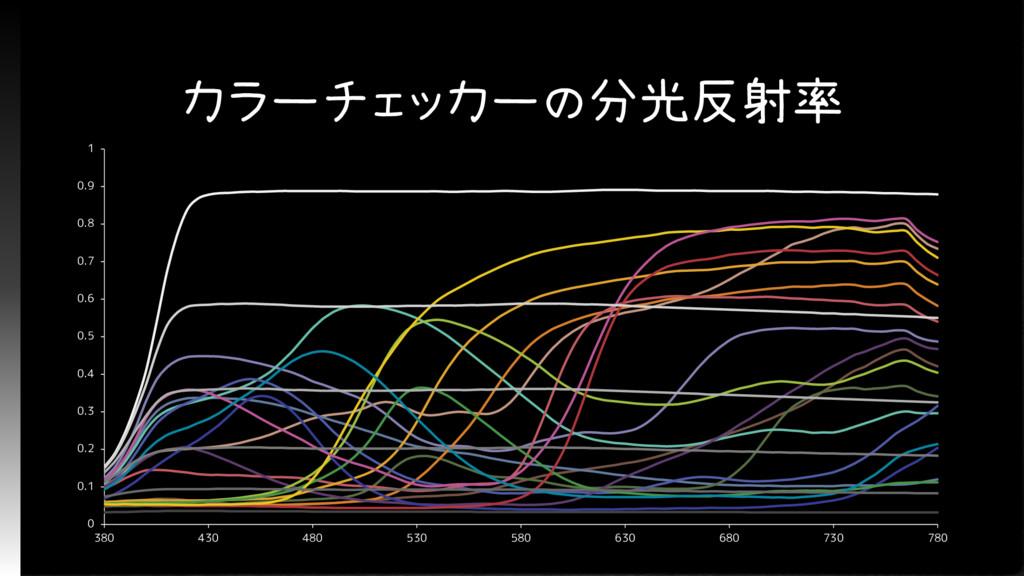 カラーチェッカーの分光反射率 0 0.1 0.2 0.3 0.4 0.5 0.6 0.7 0....