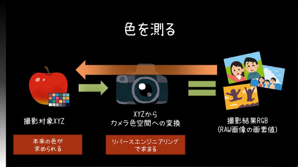色を測る 撮影対象XYZ XYZから カメラ色空間への変換 撮影結果RGB (RAW画像の画素...