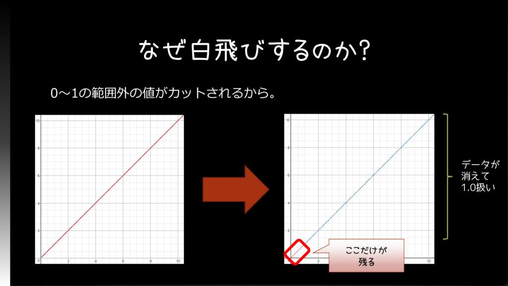 なぜ白飛びするのか? 0~1の範囲外の値がカットされるから。 ここだけが 残る データが 消え...