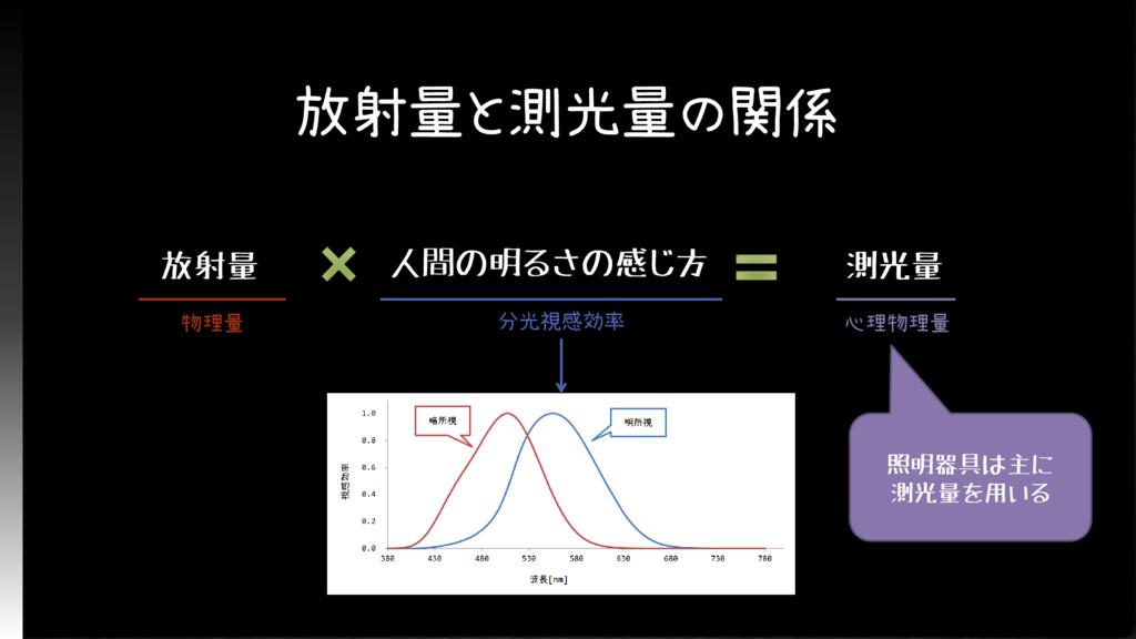 放射量と測光量の関係 放射量 物理量 人間の明るさの感じ方 分光視感効率 測光量 心理物理量 ...