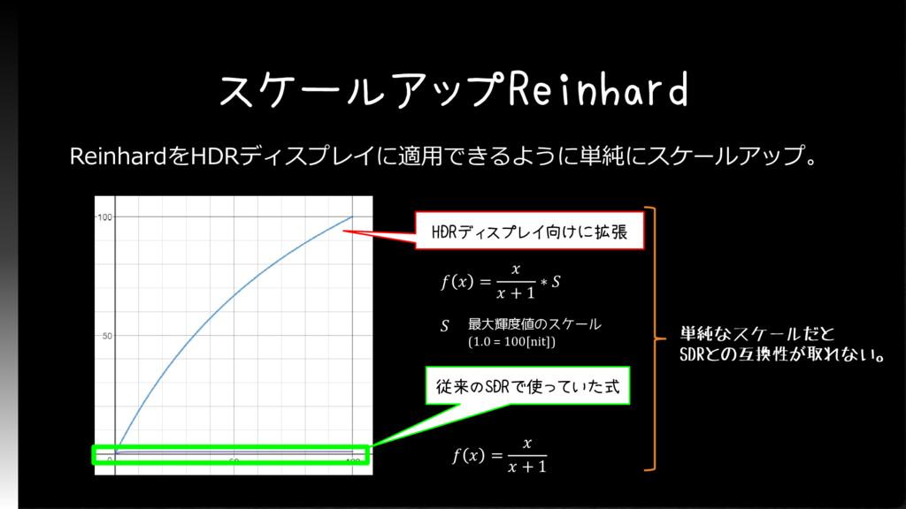 スケールアップReinhard ReinhardをHDRディスプレイに適用できるように単純にス...