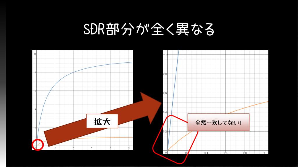 SDR部分が全く異なる 拡大 全然一致してない!