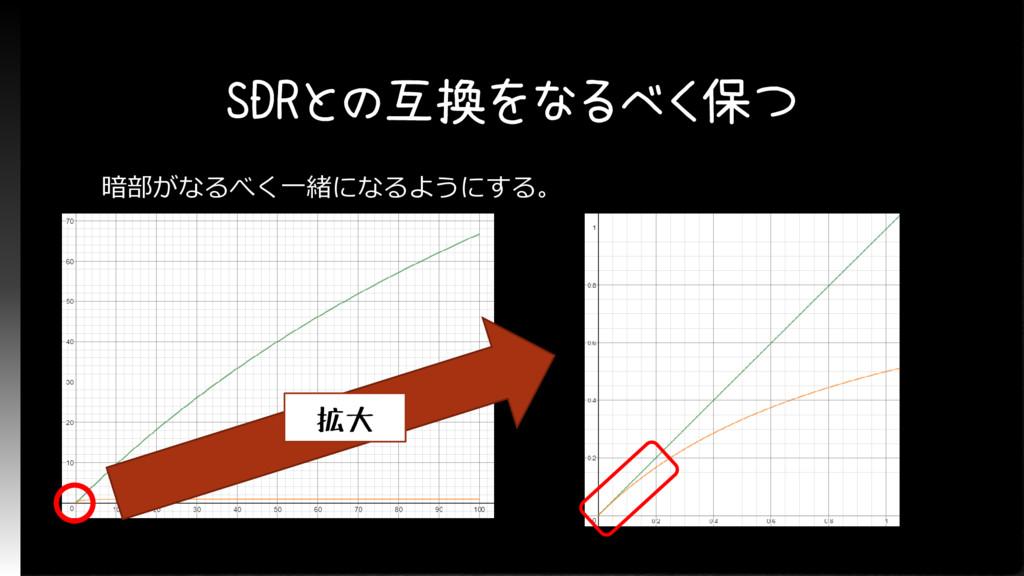 SDRとの互換をなるべく保つ 暗部がなるべく一緒になるようにする。 拡大