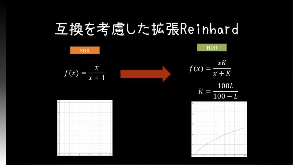 互換を考慮した拡張Reinhard () =   + 1 () =   +   = 100 1...