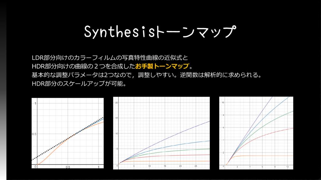 Synthesisトーンマップ LDR部分向けのカラーフィルムの写真特性曲線の近似式と HDR...