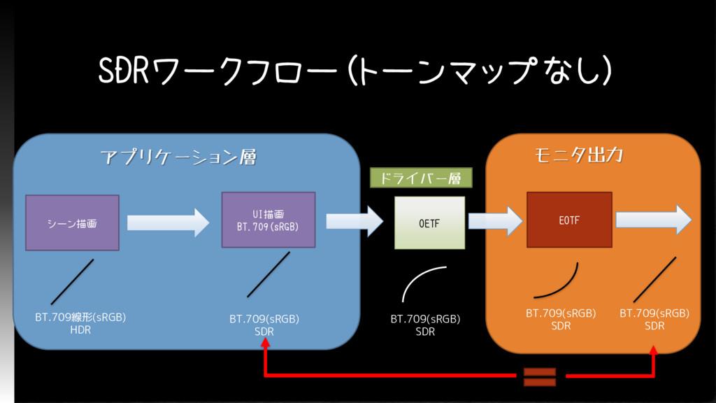 SDRワークフロー(トーンマップなし) アプリケーション層 シーン描画 BT.709線形(sR...
