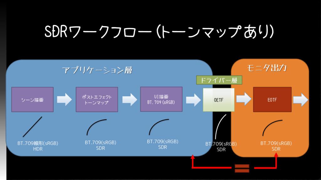 SDRワークフロー(トーンマップあり) アプリケーション層 シーン描画 ポストエフェクト トー...