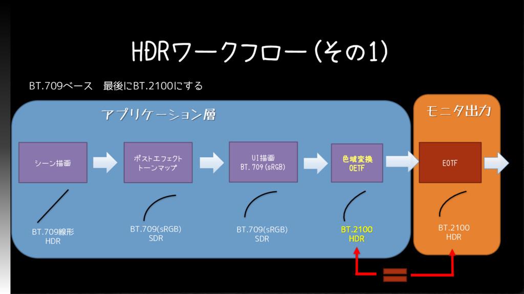 HDRワークフロー(その1) アプリケーション層 シーン描画 ポストエフェクト トーンマップ ...