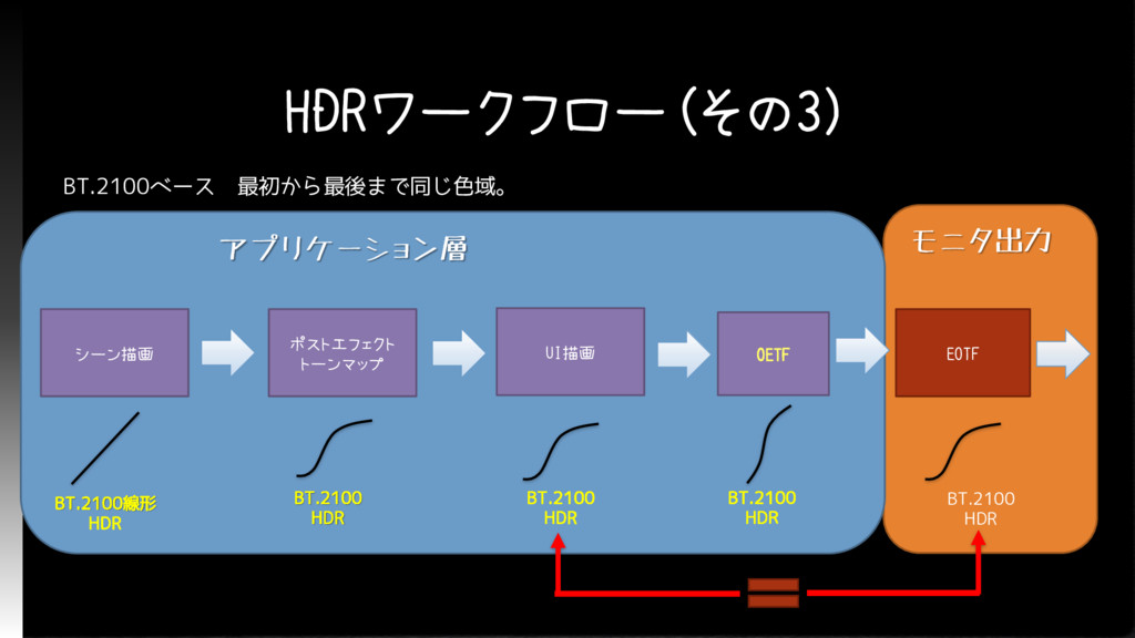 HDRワークフロー(その3) アプリケーション層 シーン描画 ポストエフェクト トーンマップ ...