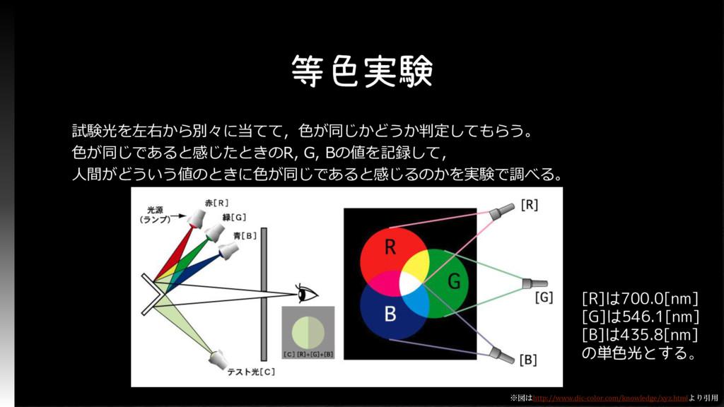 等色実験 試験光を左右から別々に当てて,色が同じかどうか判定してもらう。 色が同じであると感じ...