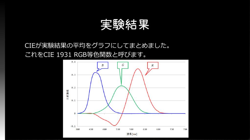 実験結果 CIEが実験結果の平均をグラフにしてまとめました。 これをCIE 1931 RGB等...