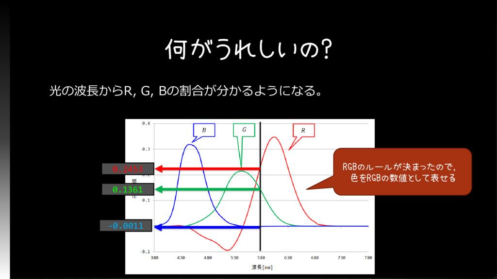 何がうれしいの? 光の波長からR, G, Bの割合が分かるようになる。 RGBのルールが決まっ...