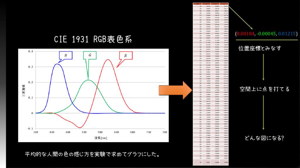 CIE 1931 RGB表色系 波長 R G B 390 0.00184 -0.00045 0...