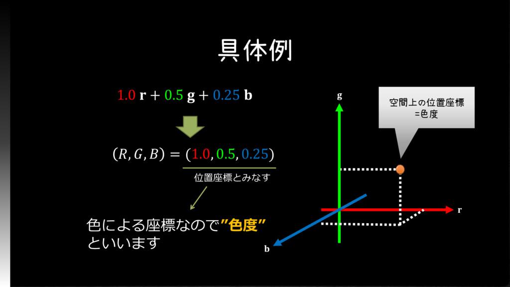 具体例 1.0  + 0.5  + 0.25  , ,  = (1.0, 0.5, 0.25)...
