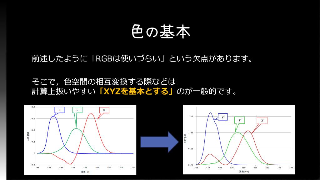 色の基本 前述したように「RGBは使いづらい」という欠点があります。 そこで,色空間の相互変換...