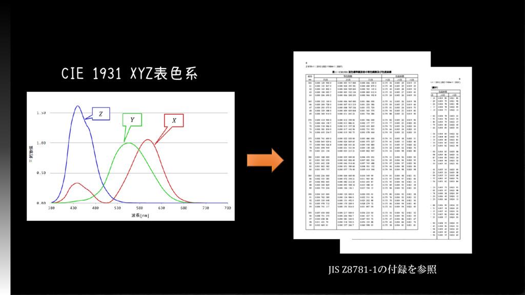 CIE 1931 XYZ表色系 JIS Z8781-1の付録を参照
