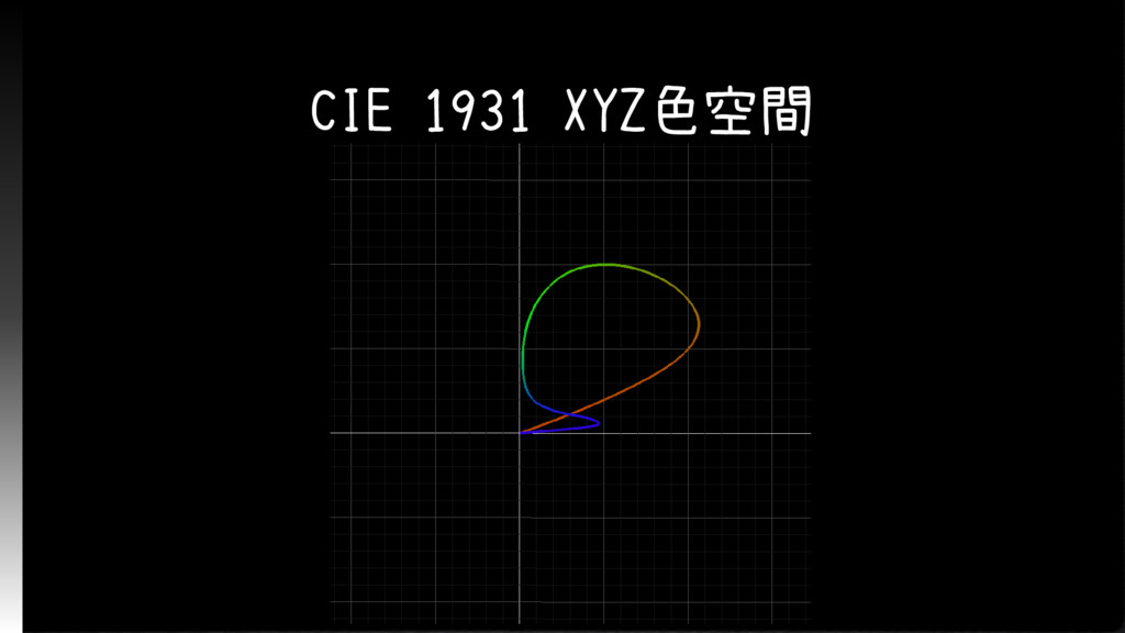 CIE 1931 XYZ色空間