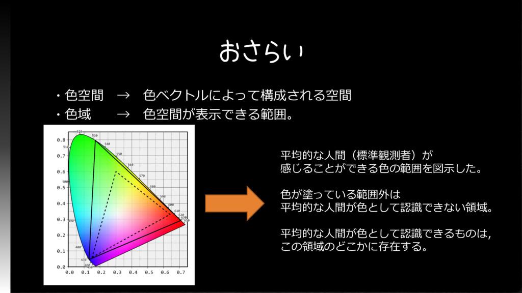 おさらい ・色空間 → 色ベクトルによって構成される空間 ・色域 → 色空間が表示できる範囲。...