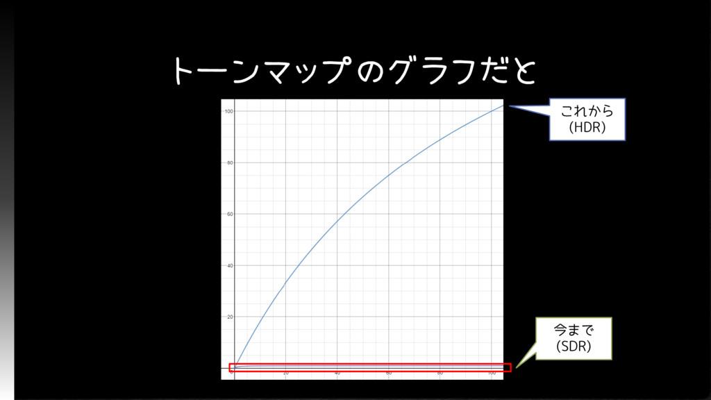 トーンマップのグラフだと 今まで (SDR) これから (HDR)