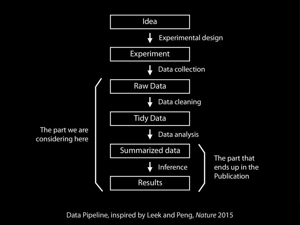 Idea Experiment Raw Data Tidy Data Summarized d...