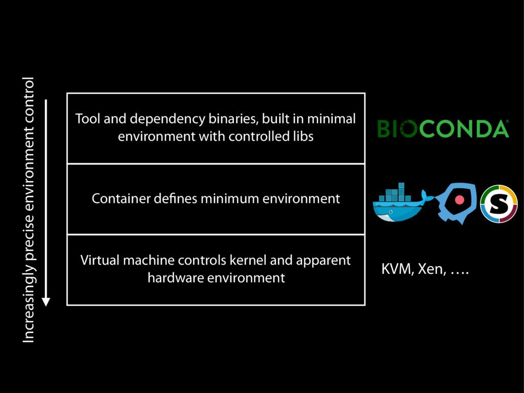 Tool and dependency binaries, built in minimal ...