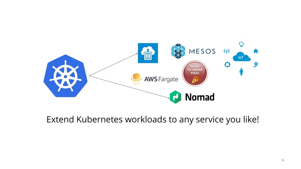 Extend Kubernetes workloads to any service you ...