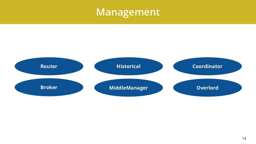 Management 13 Router Broker Historical MiddleMa...