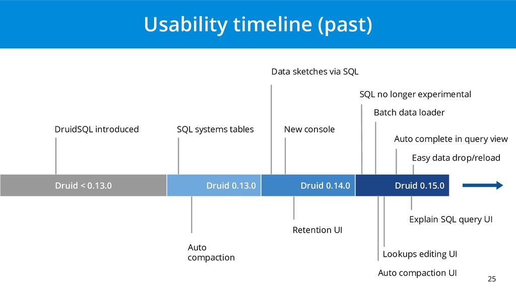 Usability timeline (past) 25 DruidSQL introduce...