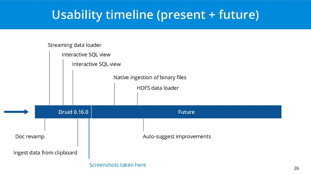 Usability timeline (present + future) 26 Future...