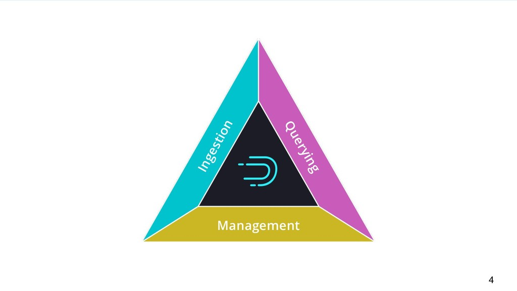 4 Management Ingestion Querying