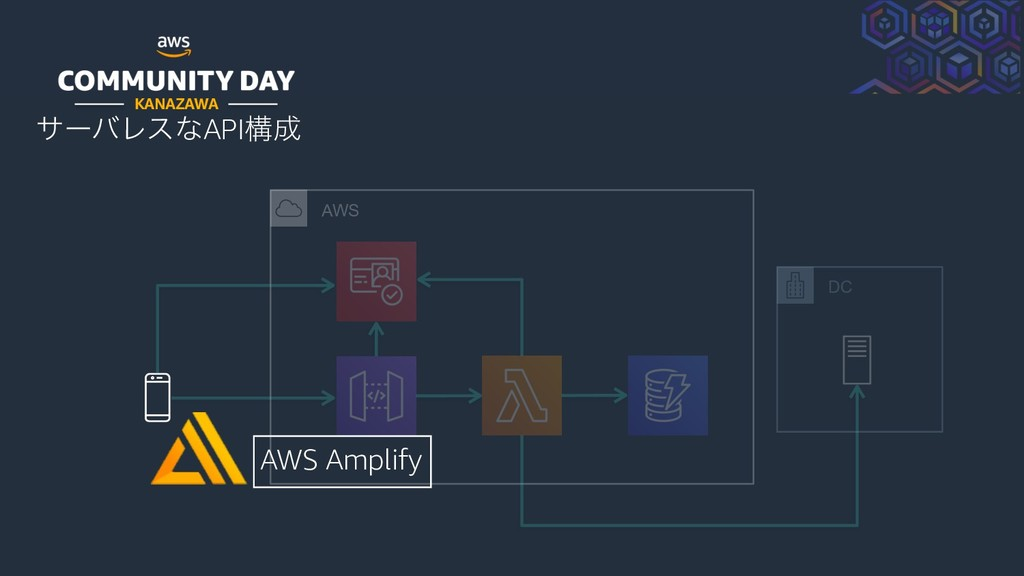 KANAZAWA αʔόϨεͳAPIߏ AWS DC AWS Amplify
