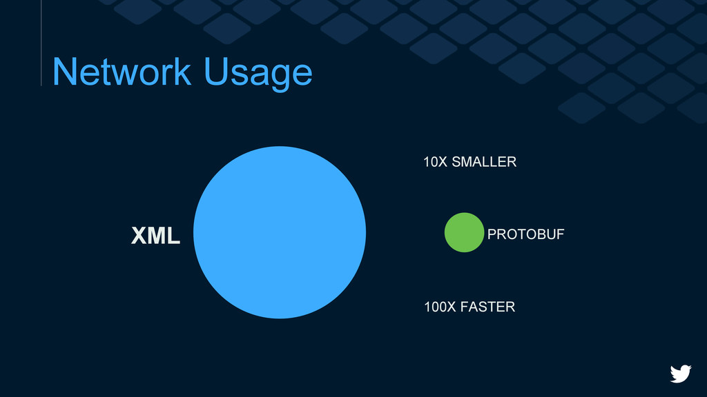 Network Usage 10X SMALLER 100X FASTER XML PROTO...