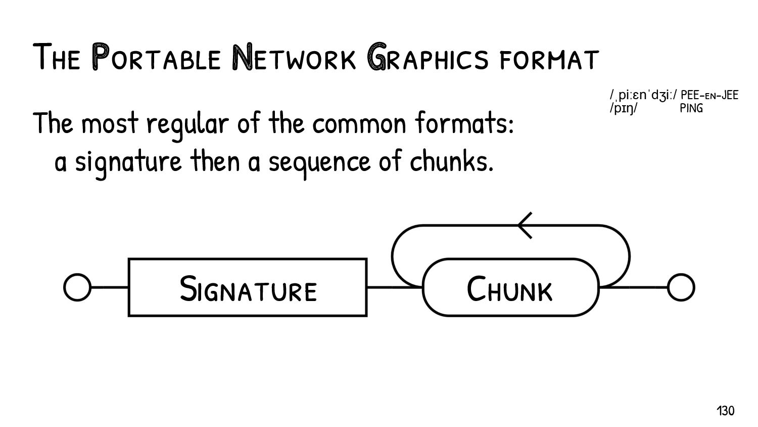 The PNG signature - enforced at offet 0 - fixed,...
