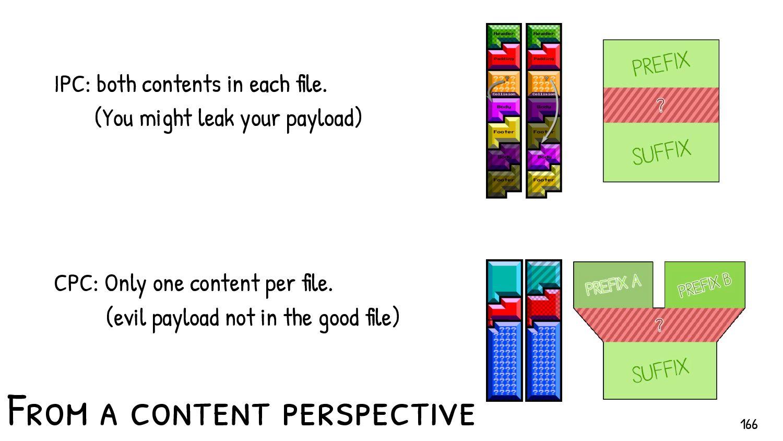 IPC: Deeply modified file structures. Weird heade...