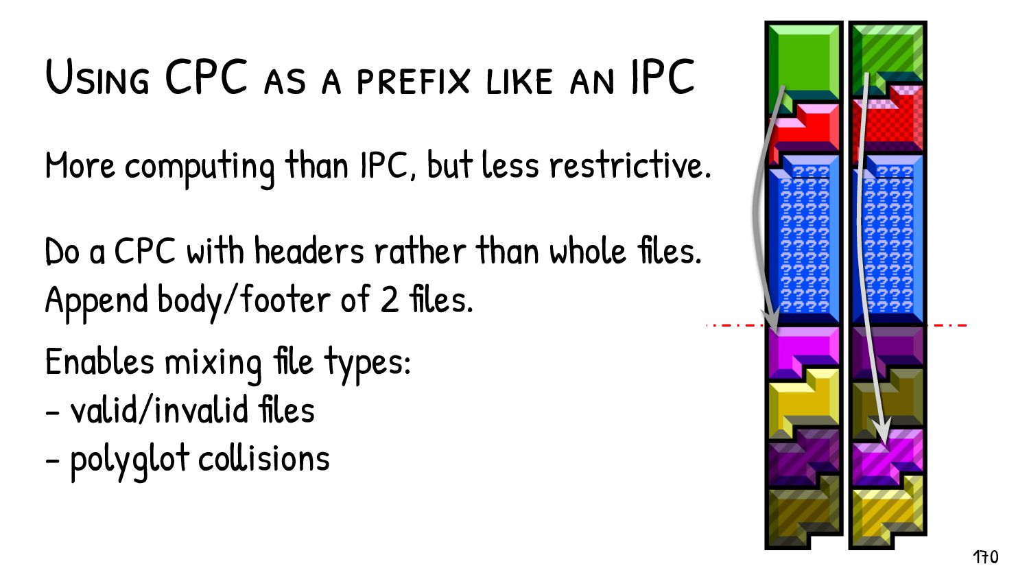 PE collisions via a CPC used like an IPC 170