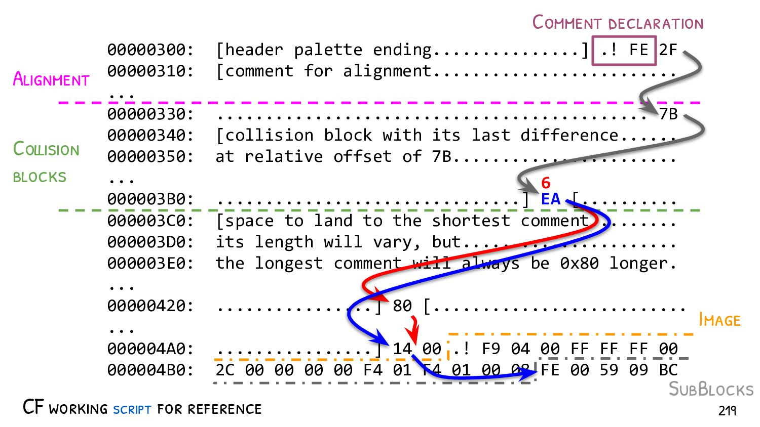 "What about SHA-2? May 2019: - MD5/SHA-1: ""trivi..."
