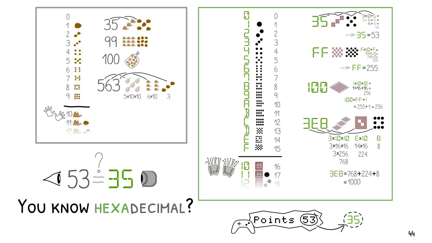 You know ASCII? A standard encoding: characters...